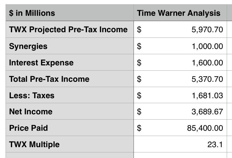 time warner analysis At&t wants to buy time warner, and wall street, predictably, obliged, sending time warner shares up and at&t stock down (bloomberg reports at&t is offering $110 a share, a 24 percent premium to today's closing price, pegging the total value at about $86 billion) too bad the deal doesn't make.