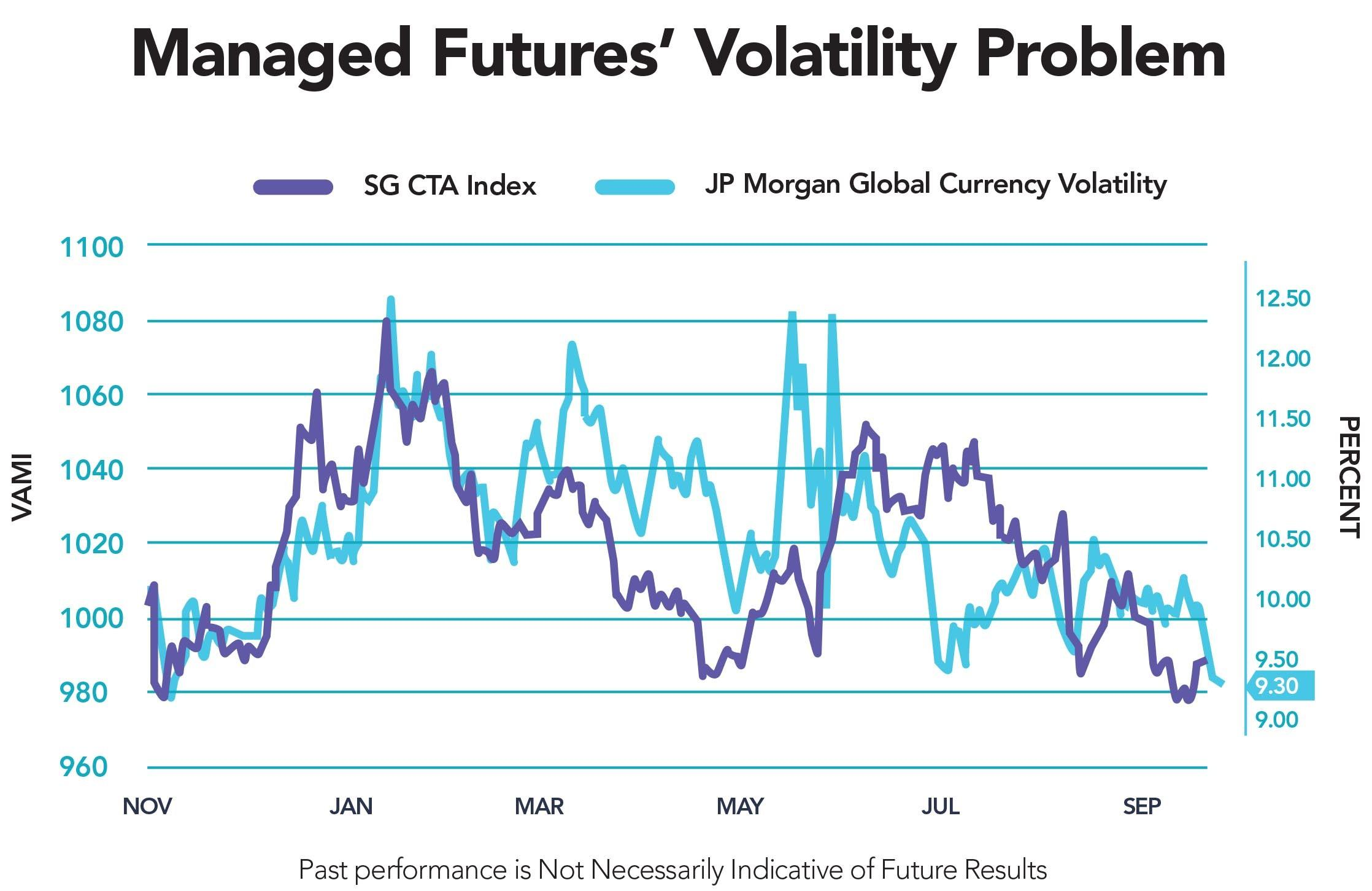 Overlaying The Socgen Cta Index On Top Of This Currency Volatility Chart You Can See High Correlation Between Managed Futures Returns And Level
