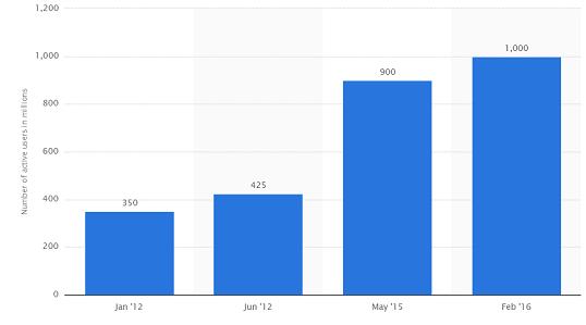 figure-2-gmail-users