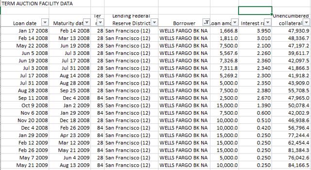 Wells Fargo Wachovia And The Fed Wells Fargo Co Nysewfc