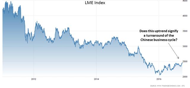 LME Index