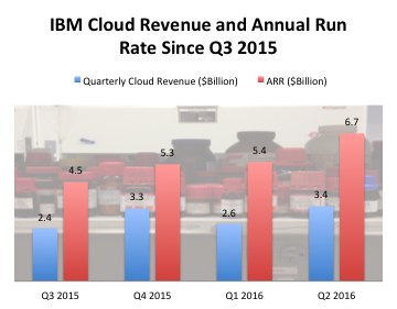 IBM's Cloudy Future Is Looking Bright