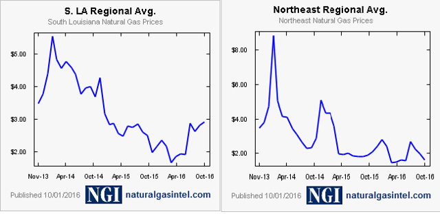 Gulf Coast v N East Nat Gas Price Differential (~$3 v $2, or 50%)