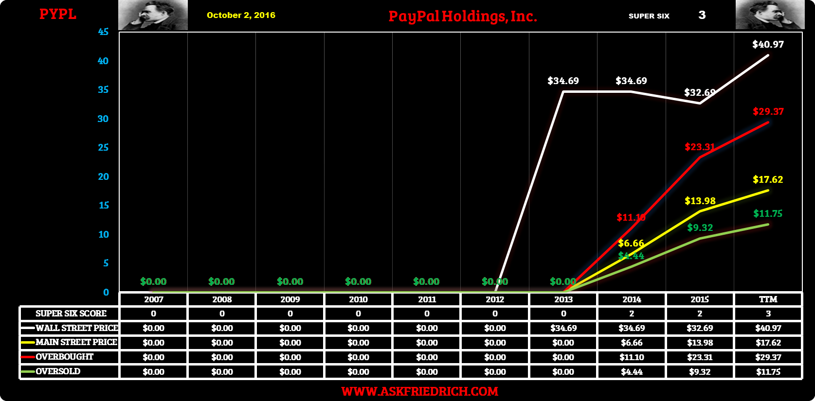 Paypal Stock Quote How To Value Paypal  Paypal Holdings Incnasdaqpypl