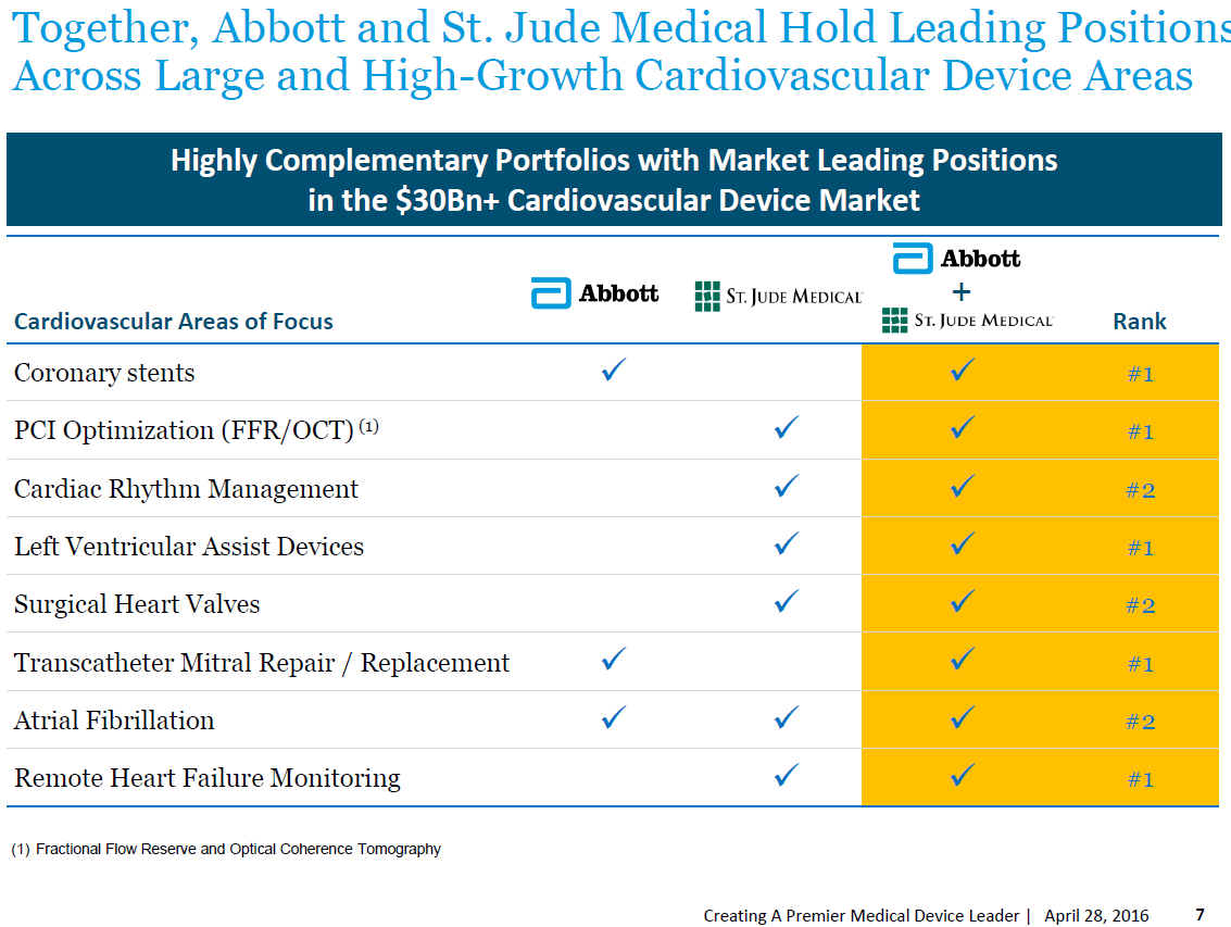 The Combined Portfolio Will Provide Required Scale To Compete In New Challenging Healthcare Environment As Showed By Following Slides