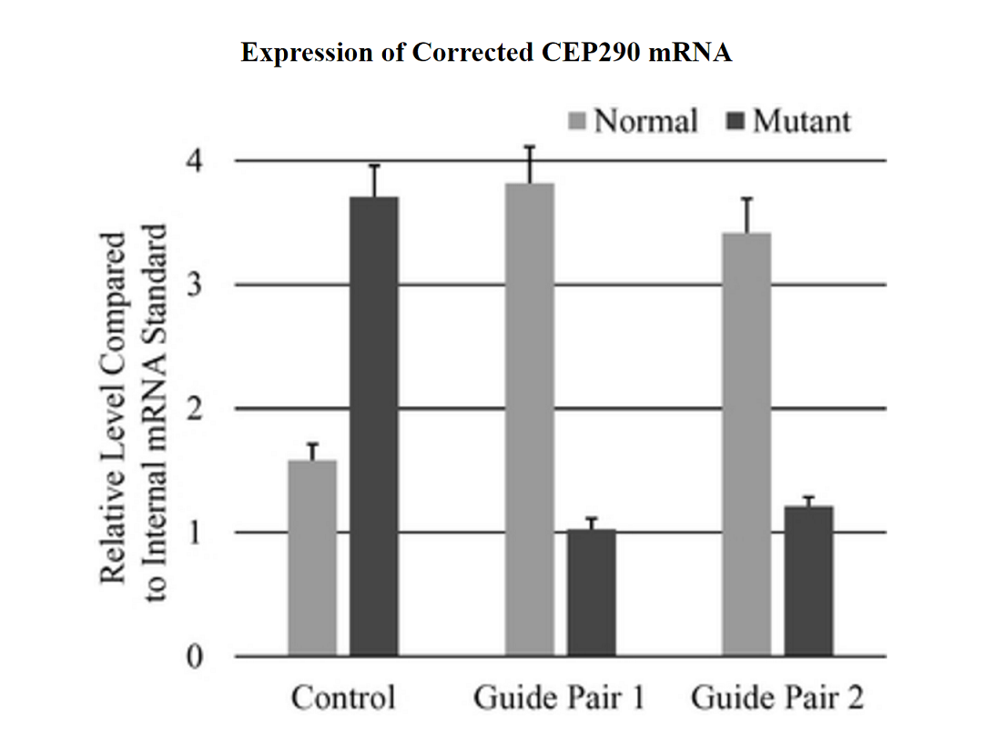 Down expression of mrna or ipo expression
