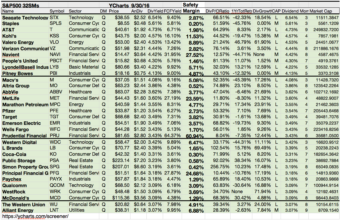 Safe dividends in 53 of sp 500 top yield dogs seeking alpha dog metrics found no bargains in lower priced sp 500 safe stocks biocorpaavc