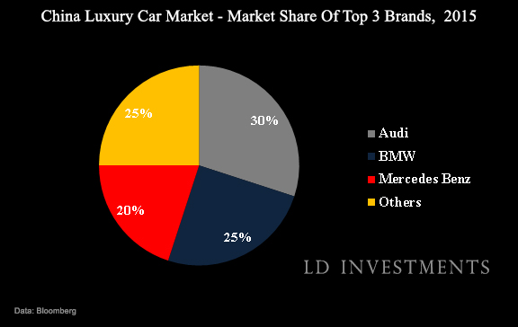 Mercedes Benz Positioned To Profit From China S Luxury Car Market