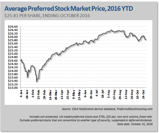 New Preferred Stock Ipos October 2016 Seeking Alpha