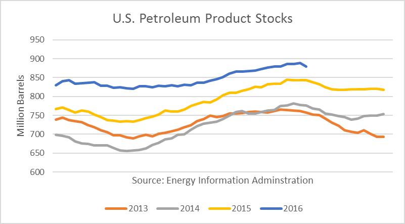 U S  Petroleum Product Exports Spike, Making U S  A Leading