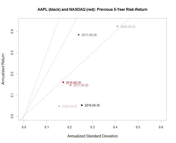 quantitative analysis of apple inc A quantitative analysis on e-books sampling retailer apple inc smashwords, inc a quantitative analysis on e-books sampling optimization li chen.