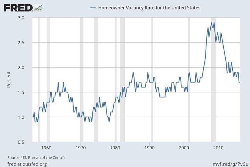 Snapshots Of The U S  Housing Market - SPDR Homebuilders ETF