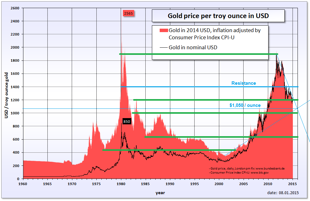 Gold Could Surge 18 6 By The End Of Year Spdr Trust Etf Nysearca Gld Seeking Alpha