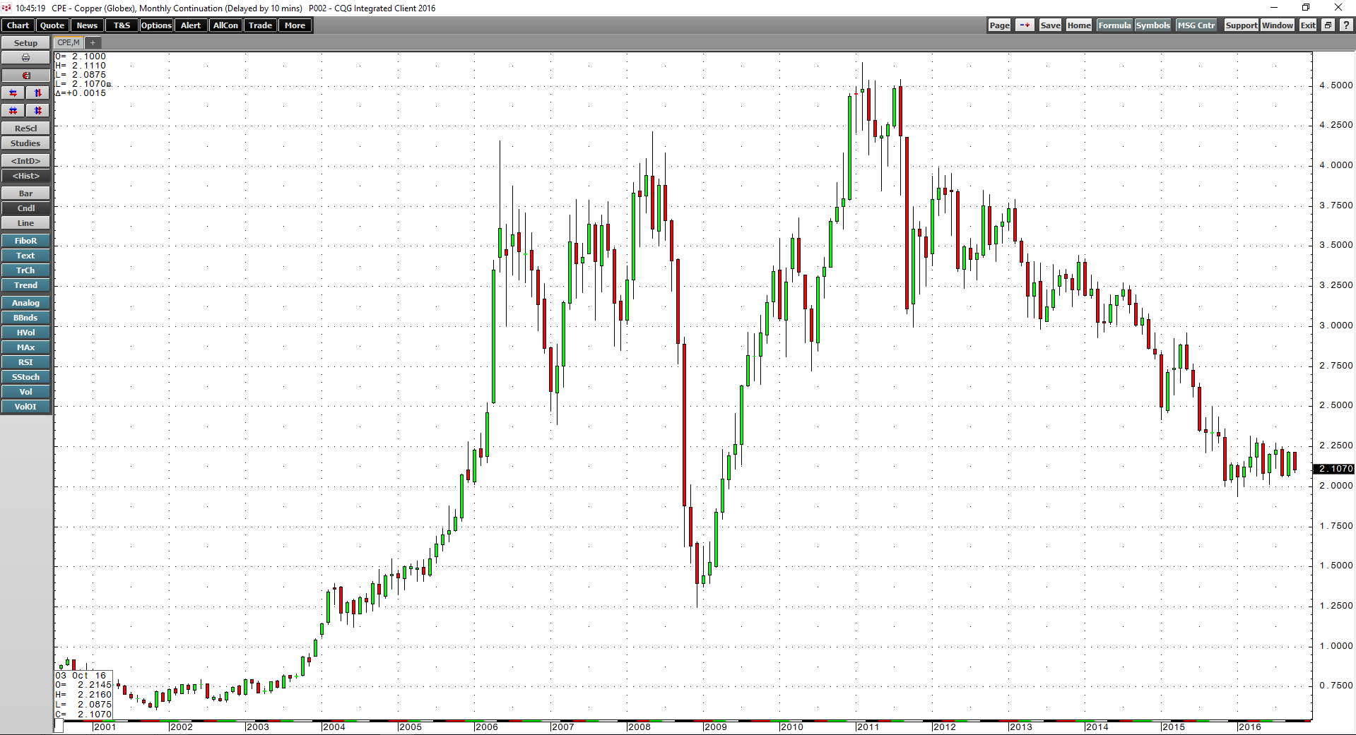 As The Monthly Chart Of Comex Copper Futures Ilrates Red Metal Traded To Almost 4 22 Per Pound In 2008 Before Global Financial Crisis Made