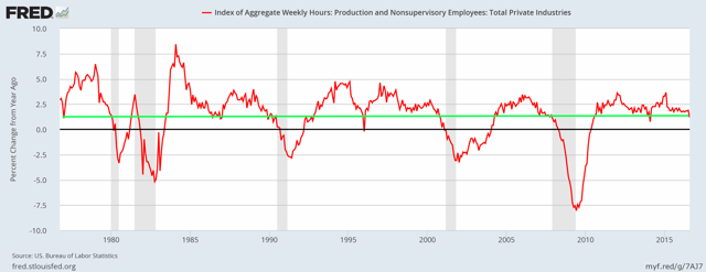 Percent change YoY in private sector hours worked by hourly workers