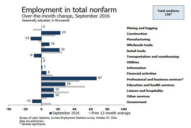 Change in Jobs by Sector - September 216