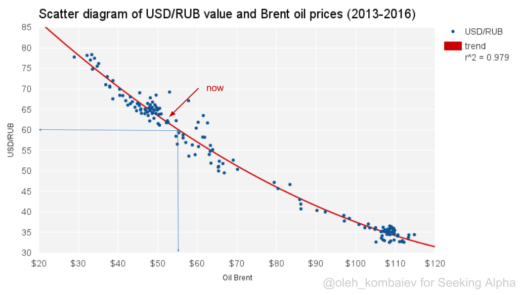 Based On The Mentioned Statistical Model That Means Potential For Reducing Cost Of Usd Rub Up To Level 60 Rubles