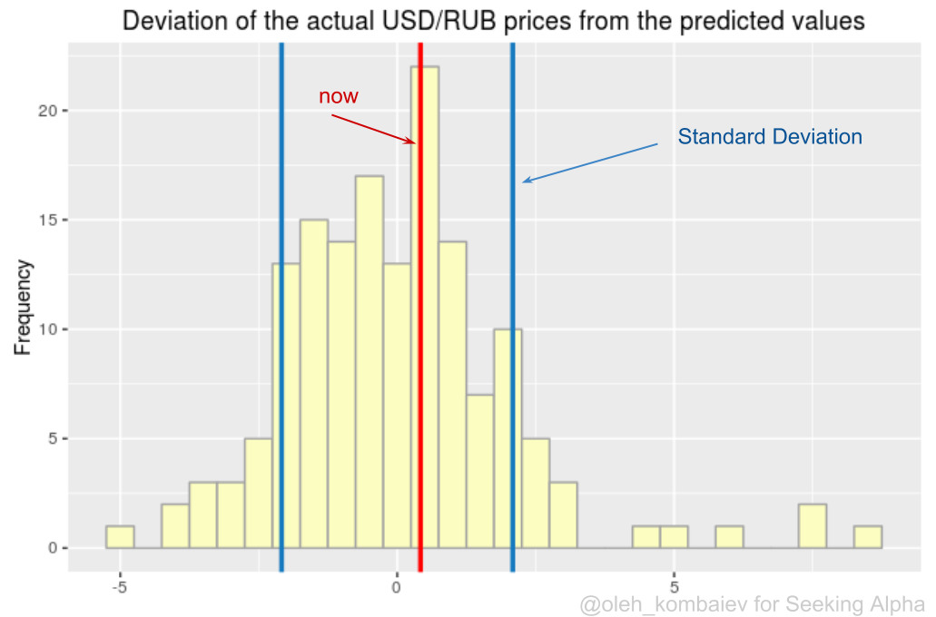 Based On The Mentioned Statistical Model That Means The Potential For Reducing The Cost Of Usd Rub Up To The Level Of 60 Rubles