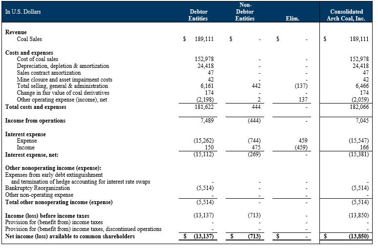 Arch Coal Exits Bankruptcy - An Analysis - Arch Coal, Inc