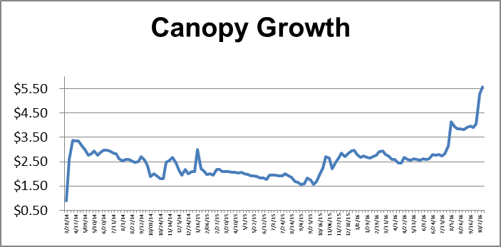 this chart shows the price history of tweed bedrocan canopy growth since the company started trading in march 2014 the company went public as a reverse