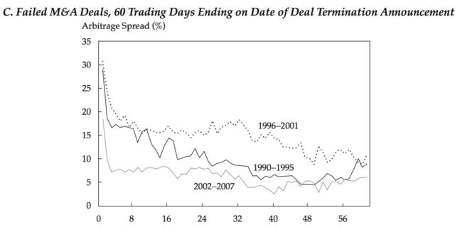 Failed M&A Deal Spreads 60 Days Prior to Termination