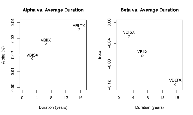 Figure 1. Alpha and beta for various Vanguard bond funds, using data from March 2, 1994, to Oct. 31, 2016.