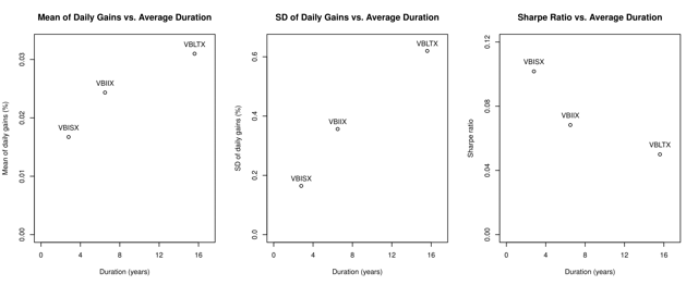 Figure 2. Mean of daily gains, standard deviation of daily gains, and Sharpe ratio for various Vanguard bond funds, using data from March 2, 1994, to Oct. 31, 2016.