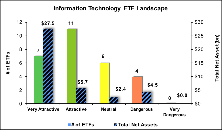 technology information tech 4q16 worst etfs sector constructs mutual funds holdings key info newconstructs filings sources llc company q4