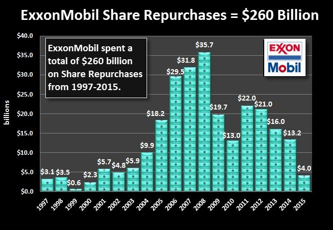 an analysis of exxon mobil merger trend Exxon mobil corporation historical prices: historical quotes with open, high, low, close prices, and trade volume.