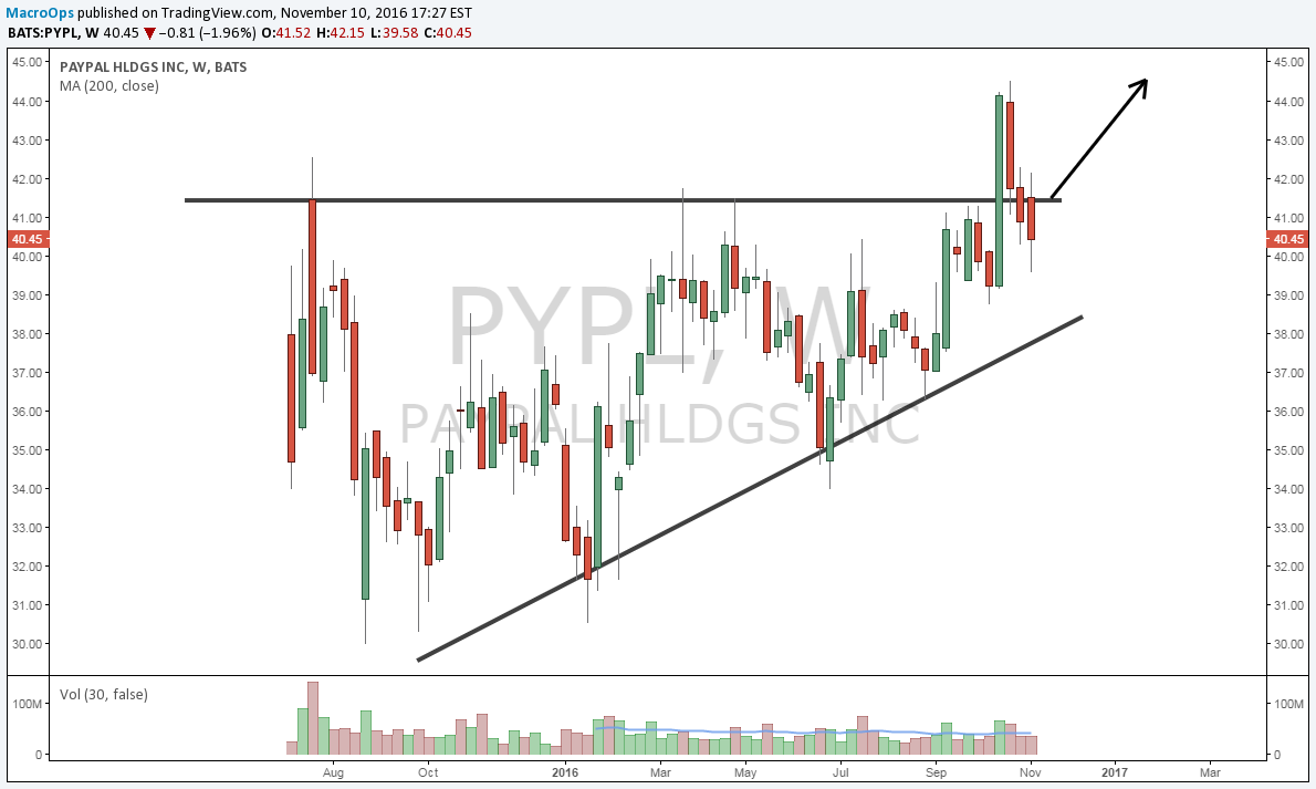 Pypl Quote Paypal Rebound Play  Paypal Holdings Incnasdaqpypl