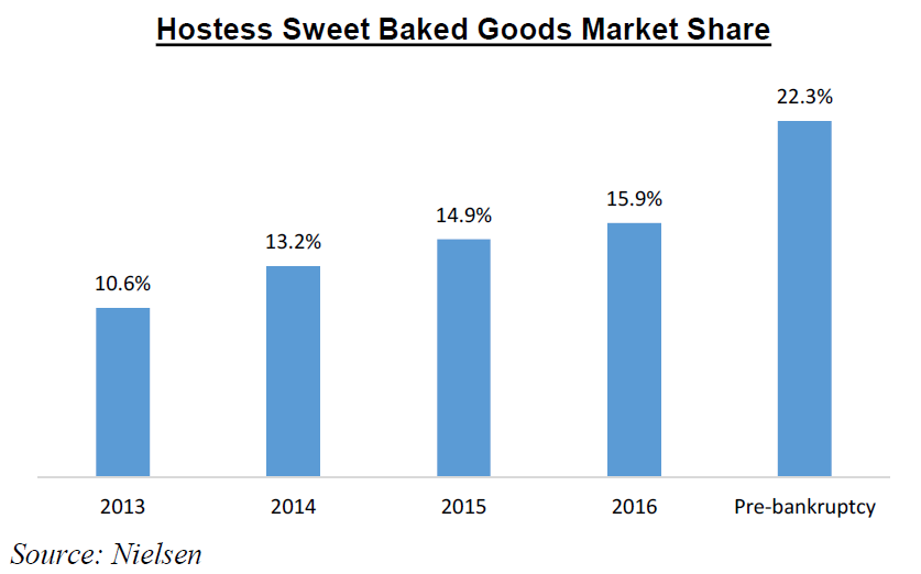 Buy Hostess Before Wall Street Finds Out Its Public Hostess