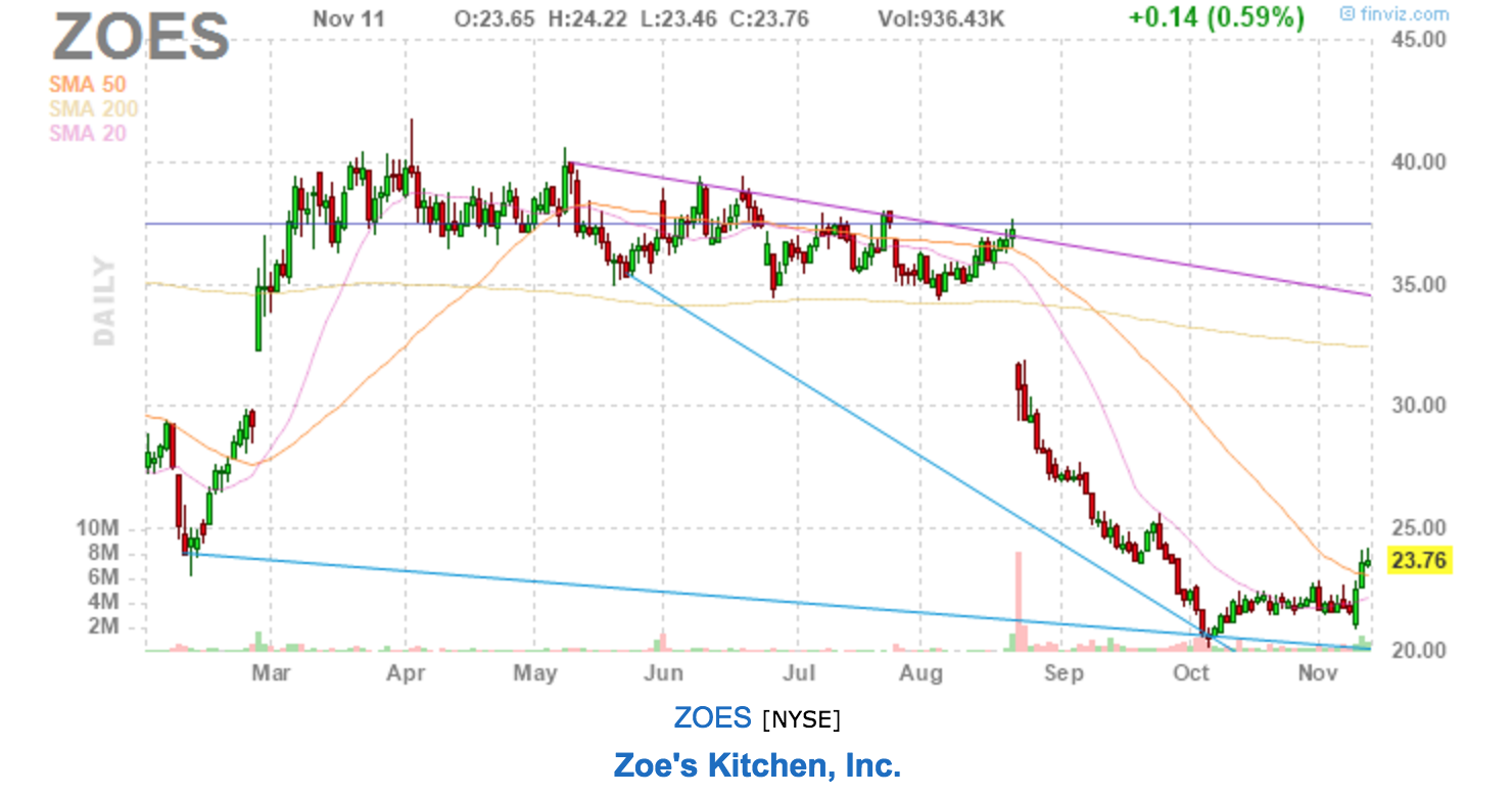 Zoe\'s Kitchen Valuation Update - Zoe\'s Kitchen (NYSE:ZOES) | Seeking ...