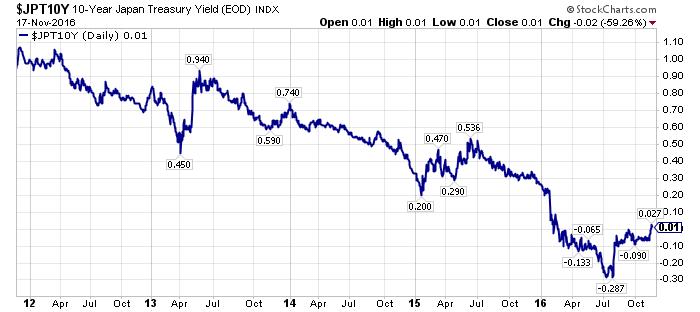 observation on u s treasury yields
