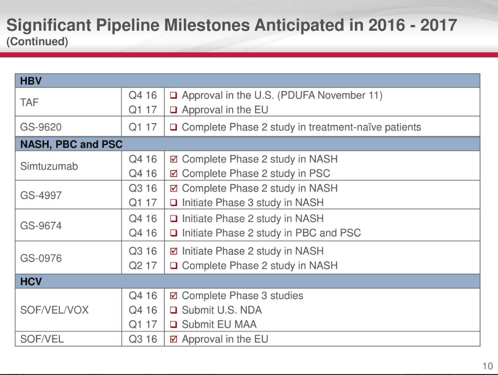 Gilead: 1 Down 2 To Go (11/18/16 Status Update) - Gilead Sciences