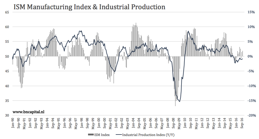 Industrial Production Ignoring Leading Indicators Once Again