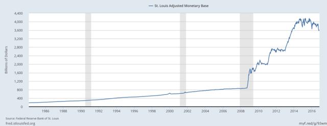 U.S Monetary Base