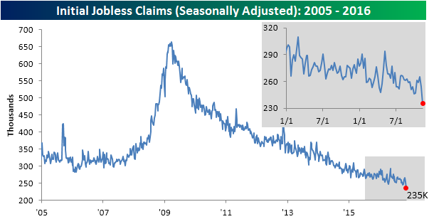 111716-initial-claims-sa