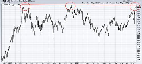 US Dollar Index might struggle near long-term resistance levels. Source: MetalMiner analysis of stockcharts.com data