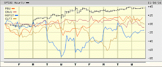 Energy Commodities 10 Days Election.gif