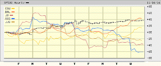 Agricultural Commodities Hourly 10 Days Election.gif