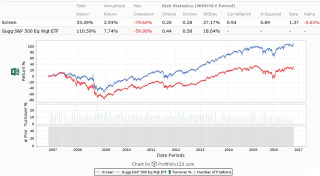 High Short Interest S&P 500 stocks