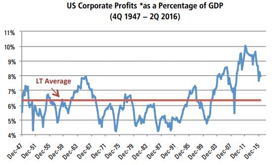 corp profits - GDP 11-6-16.gif