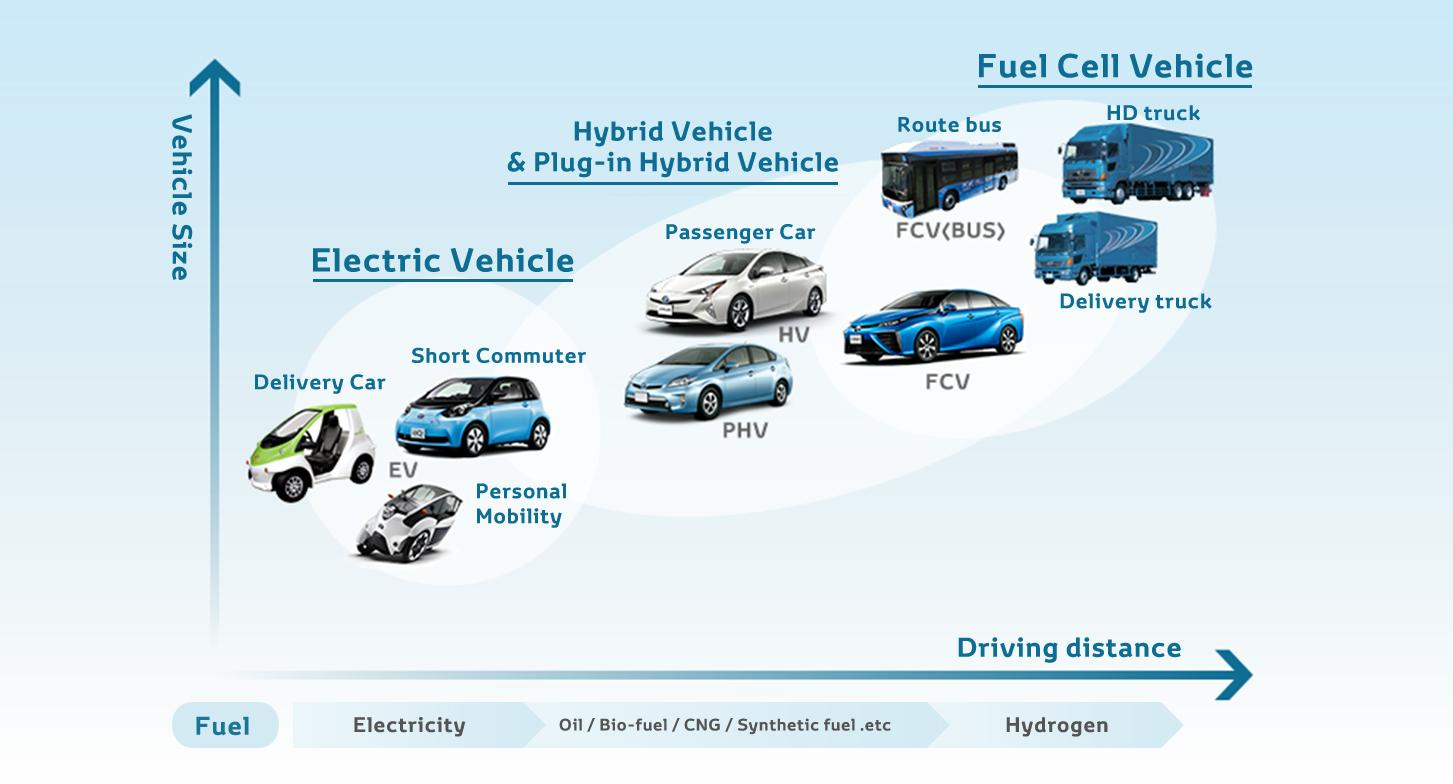 Electric Car Battery Technology