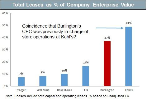 Why Burlington Stores Has 20 40 Downside Based On Our Forensic