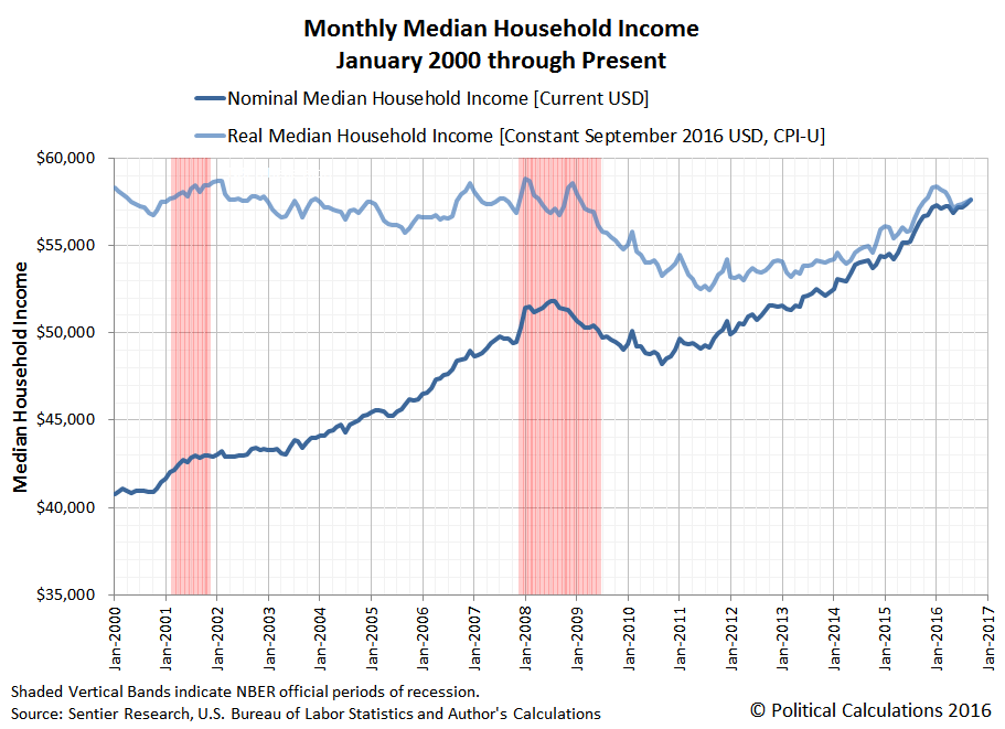 The Trends For Median Household Income In The U S In 2016