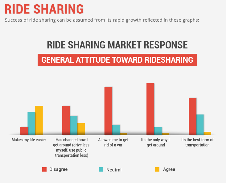 When Does Uber Pay >> Uber: Ride Sharing Is Nothing New - Uber (Private:UBER) | Seeking Alpha