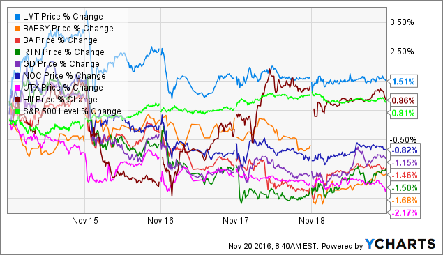 LMT Price Chart
