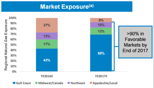 barclay presentation by RRC, market exposure shift
