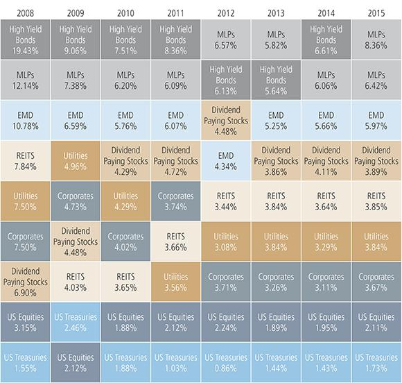 Multi Asset Income Re Thinking Risk Seeking Alpha