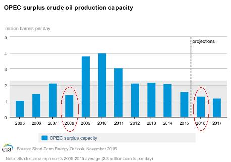 Regardless Of OPEC, Oil Will Eventually Rally